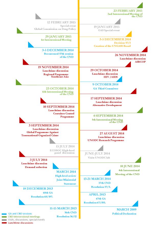 Timeline-UNGASSboard