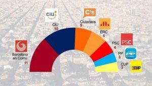 BCN_elect_2015