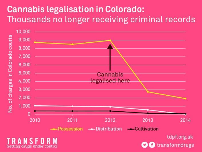 Colorado deux ans après : les premières données à l'épreuve des critiques