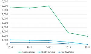"""Nombre de poursuites judiciaires pour """"cannabis"""" au Colorado entre 2010 et 2014"""