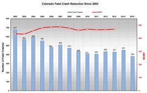 Réduction des accidents mortels sur la route au Colorado entre 2002 et 2015.