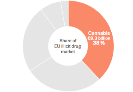 Europe, 2016 : un aperçu du marché du Cannabis.
