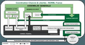Organigramme C&L NORML France 2016