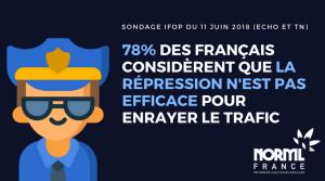 78% des français jugent la répression des trafics inefficaces