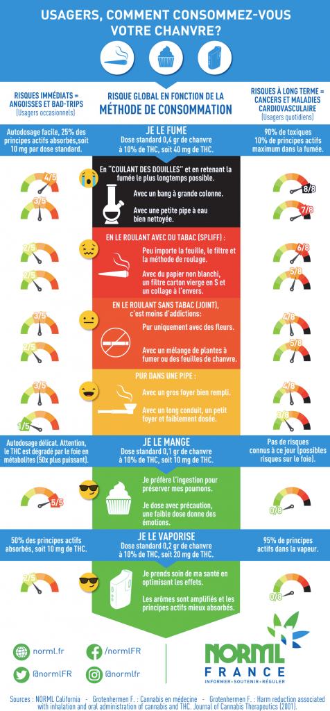 Cannabis : Réduisez les risques