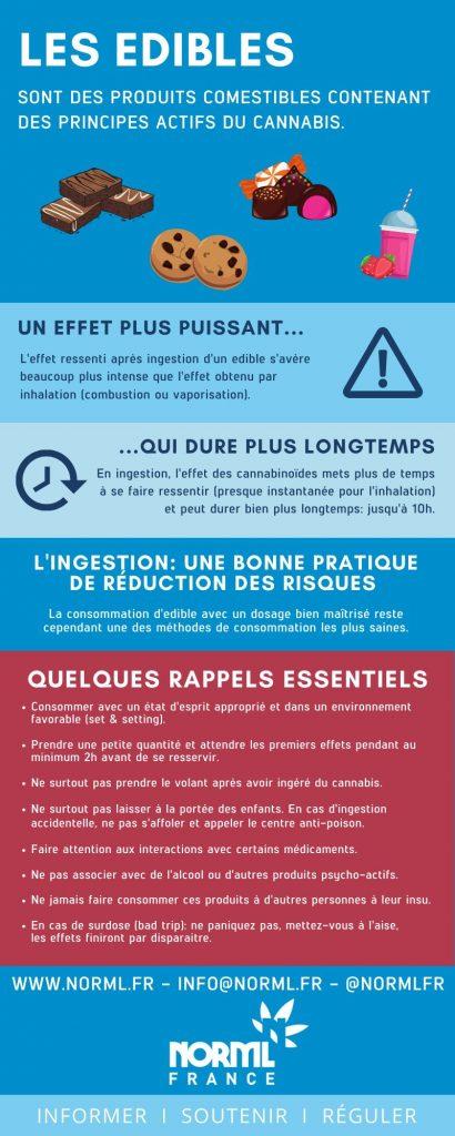 Infographie Edible